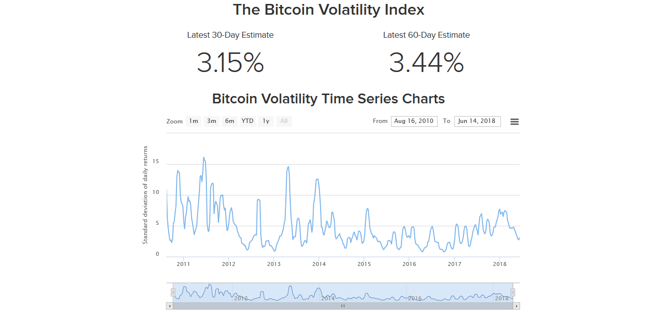 Bitcoin-Volatility-graphic