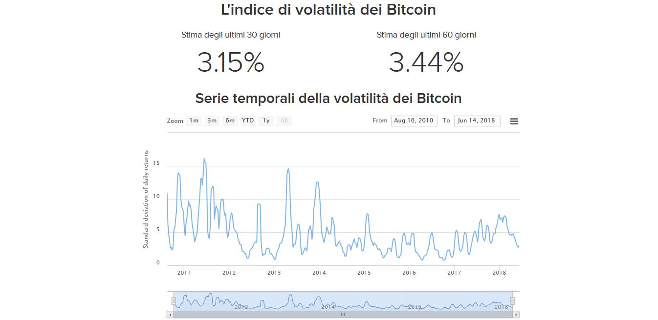 Come trattare il bitcoin online?