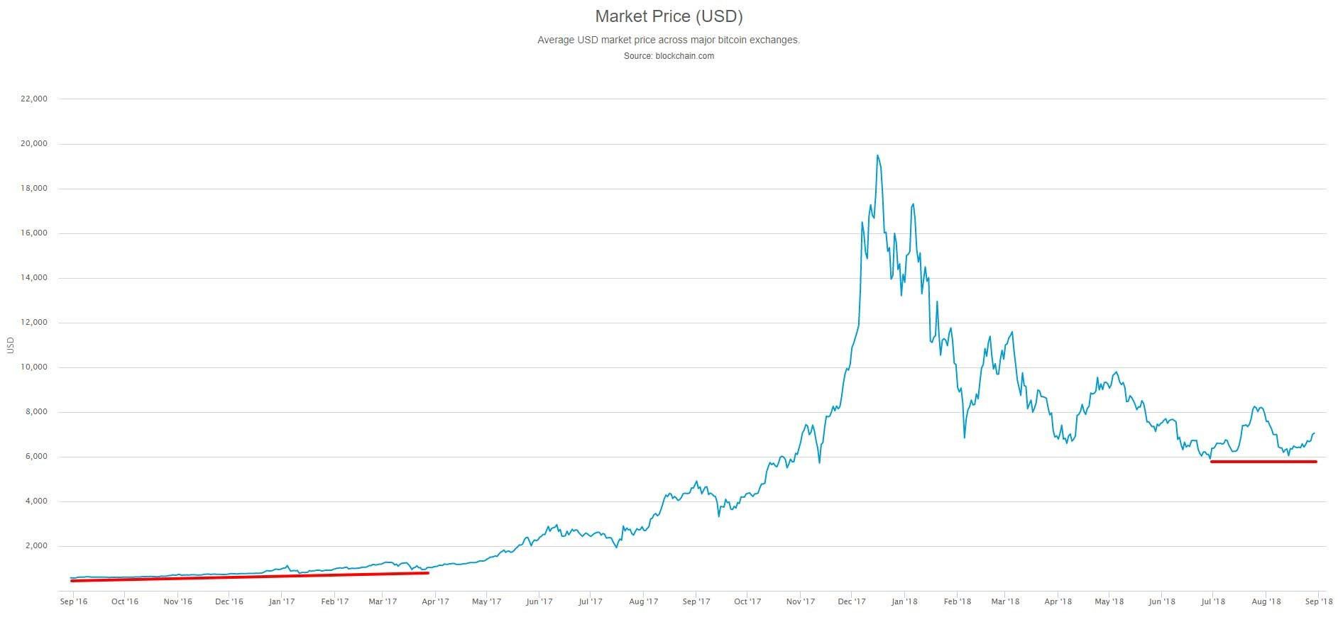 Bitcoin value is 6 times greater than the pre-bubble ...