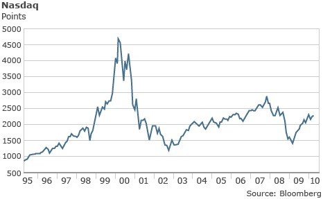 dot-com_bubble_chart